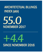Architectural Billings Index