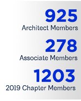 Membership Figures